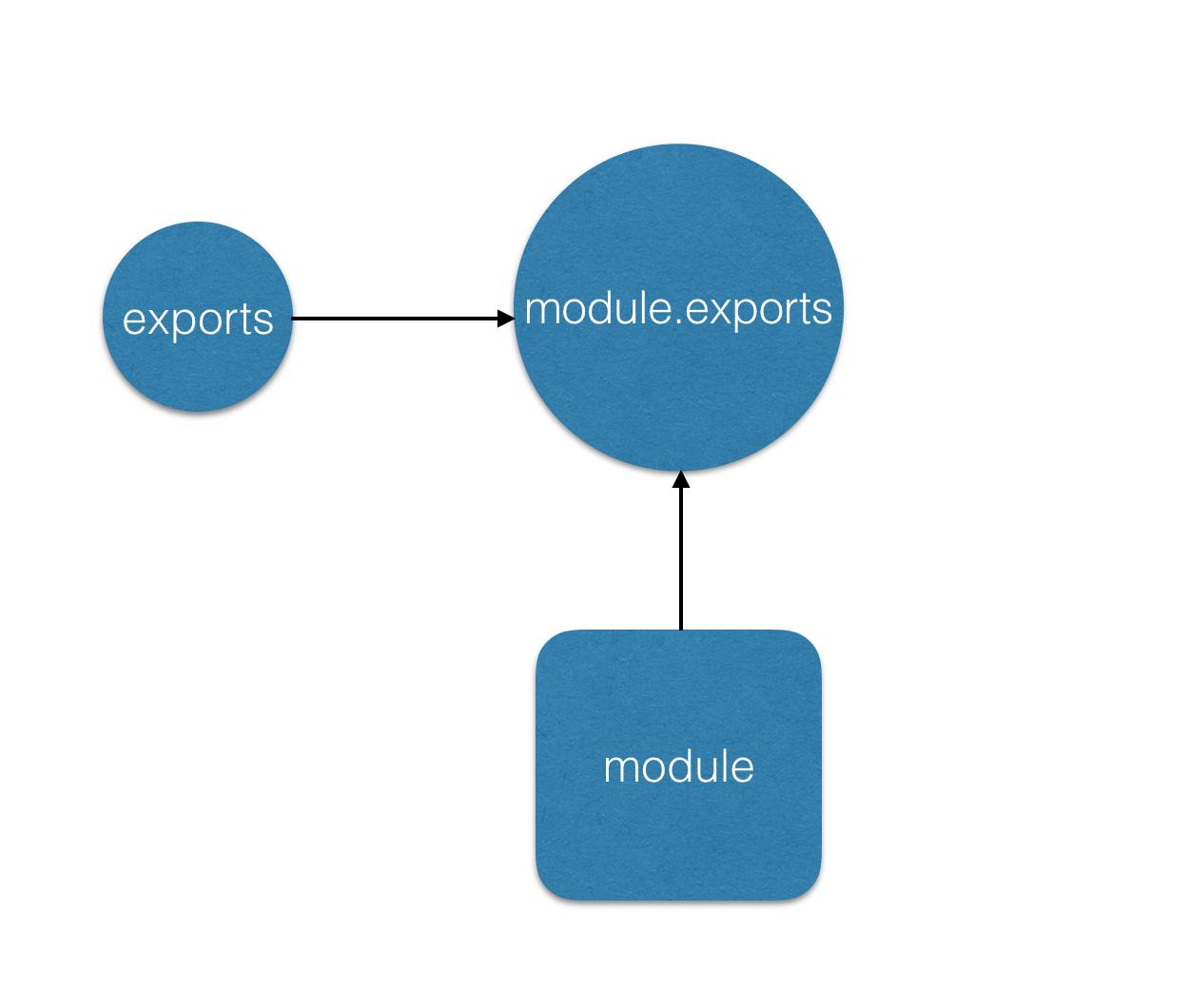 exports和module的引用图.png