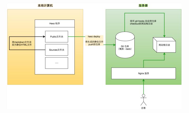 Hexo 博客系统架构